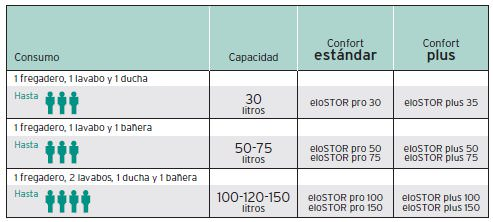 termo electrico vaillant elostor Plus VEH 100/3-5