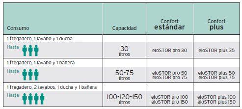 termo electrico vaillant elostor Pro VEH 150 3 3 3