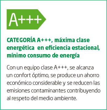 Categoría Energética