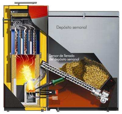 funcionamiento caldera de biomasa