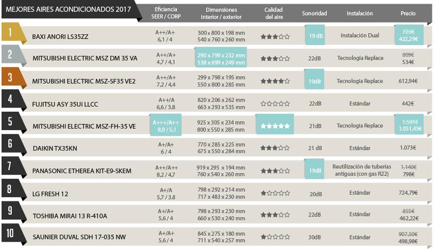 Tabla comparativa ranking mejor aire acondicionado