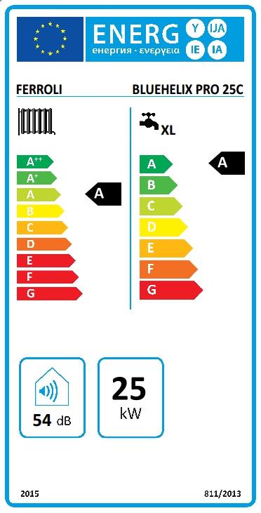 Clase energética caldera Bluehelix pro 25C