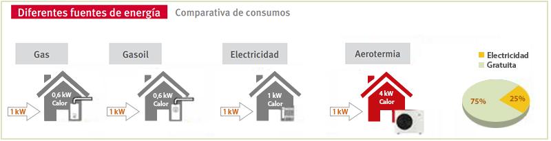 Diferentes fuentes de energía