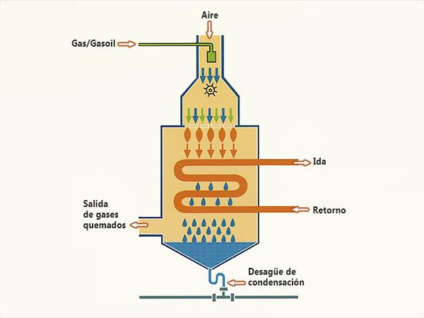 funcionamiento caldera condensación