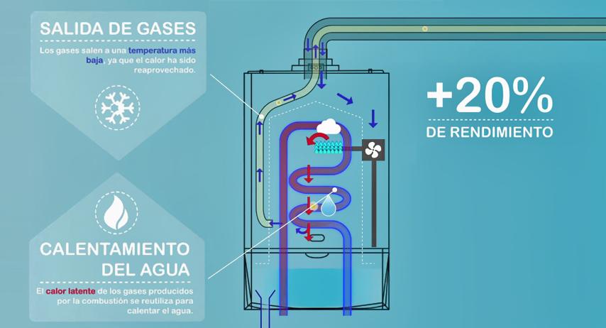 Rendimiento de las calderas de gas condensacion