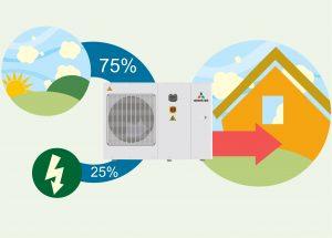 Eficiencia energética de aerotermia