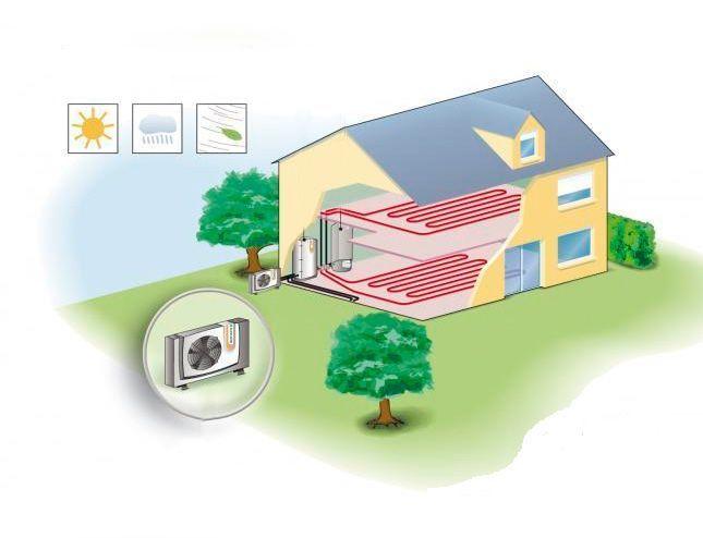 Instalar aerotermia en casa