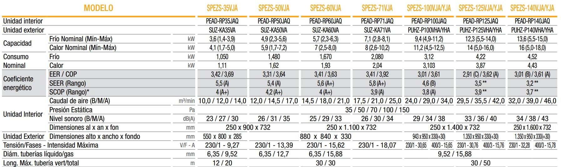 Ficha técnica aire por conductos SPEZS-100 YJA