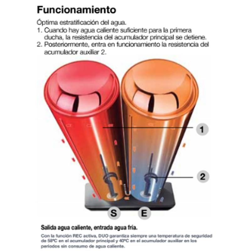 Termo eléctrico Fleck Duo7 30 EU